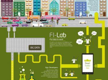 Fi-lab